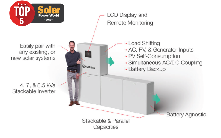 The Best Portable Solar Generators And Home Battery Backup Humless
